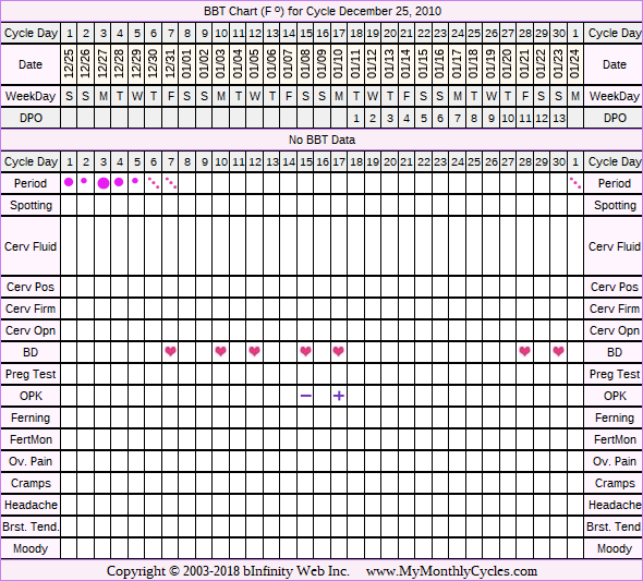 Fertility Chart for cycle Dec 25, 2010, chart owner tags: BFN (Not Pregnant), Fertility Monitor, Ovulation Prediction Kits, Over Weight, Slow Riser