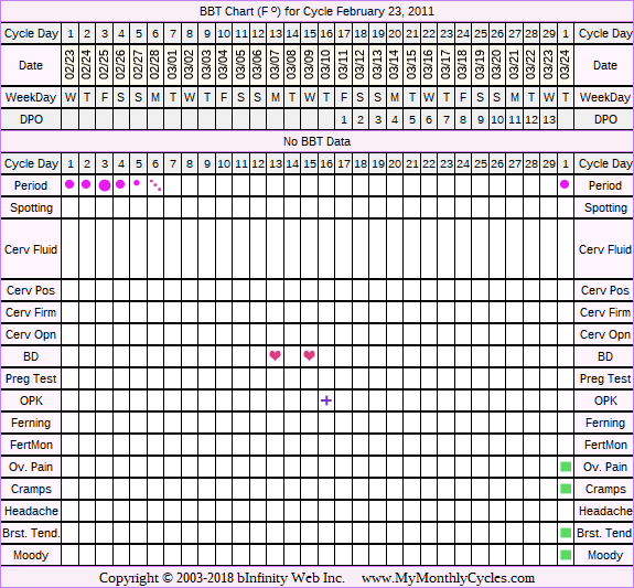 Fertility Chart for cycle Feb 23, 2011, chart owner tags: BFN (Not Pregnant), Fertility Monitor, Ovulation Prediction Kits, Over Weight, Slow Riser