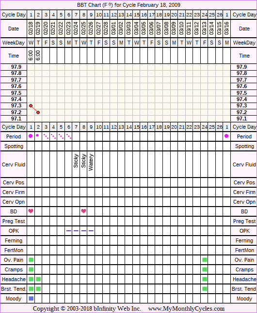 Fertility Chart for cycle Feb 18, 2009, chart owner tags: BFN (Not Pregnant), Ovulation Prediction Kits