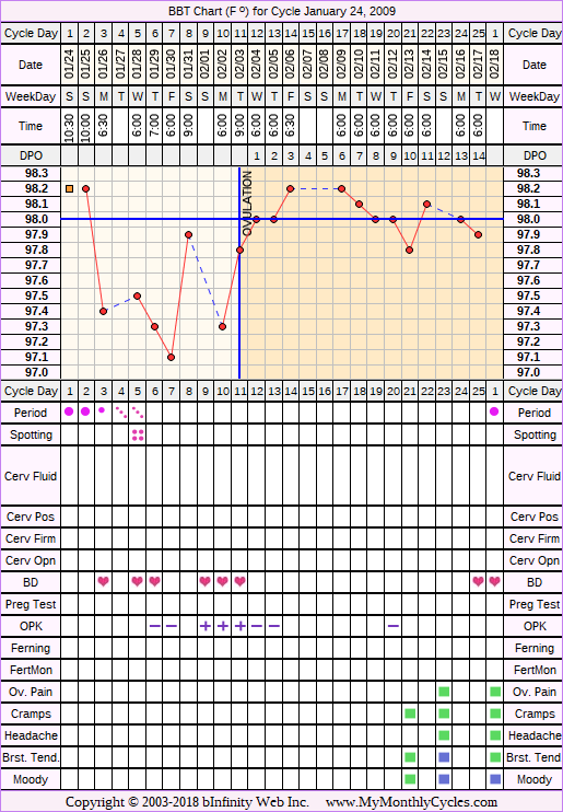 Fertility Chart for cycle Jan 24, 2009, chart owner tags: BFN (Not Pregnant), Ovulation Prediction Kits