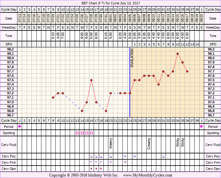 Fertility Chart for cycle Jul 13, 2017, chart owner tags: Ovulation Prediction Kits