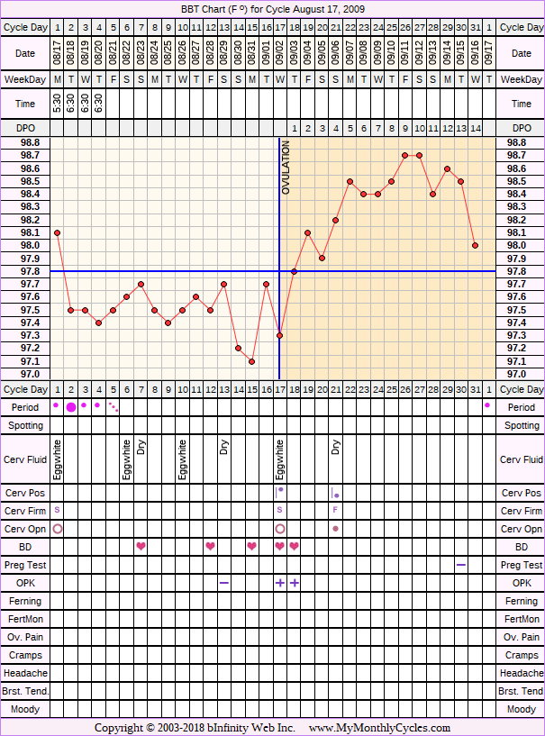 Fertility Chart for cycle Aug 17, 2009, chart owner tags: BFP (Pregnant), Herbal Fertility Supplement, Ovulation Prediction Kits, Over Weight