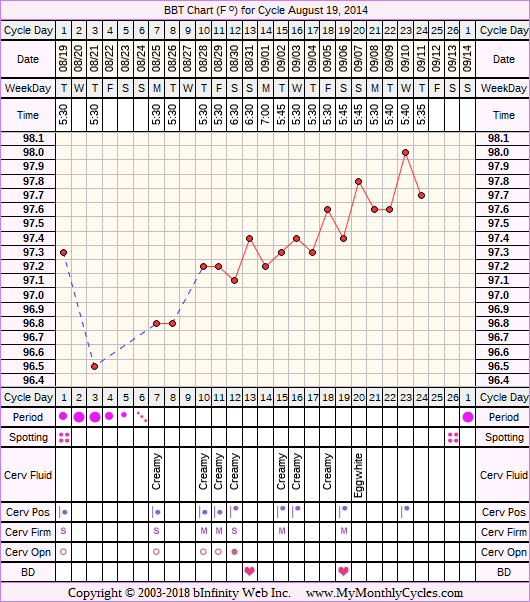 Fertility Chart for cycle Aug 19, 2014