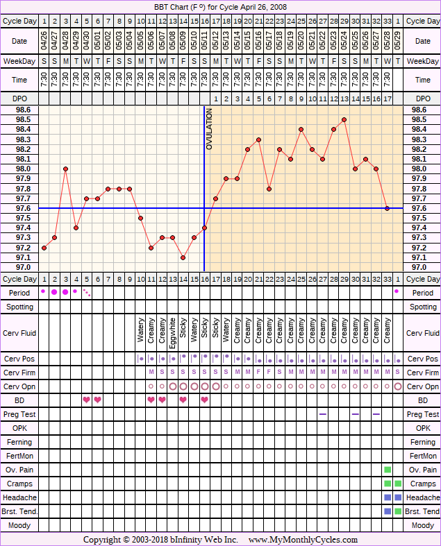 Fertility Chart for cycle Apr 26, 2008, chart owner tags: Clomid, Ovulation Prediction Kits, PCOS