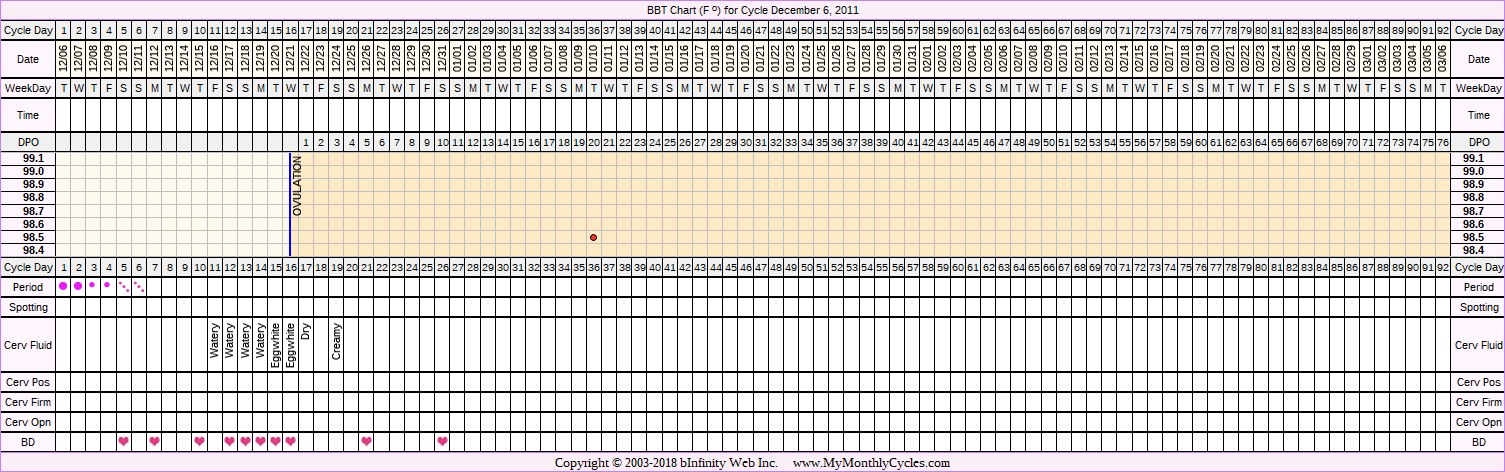 Fertility Chart for cycle Dec 6, 2011, chart owner tags: Miscarriage, Ovulation Prediction Kits