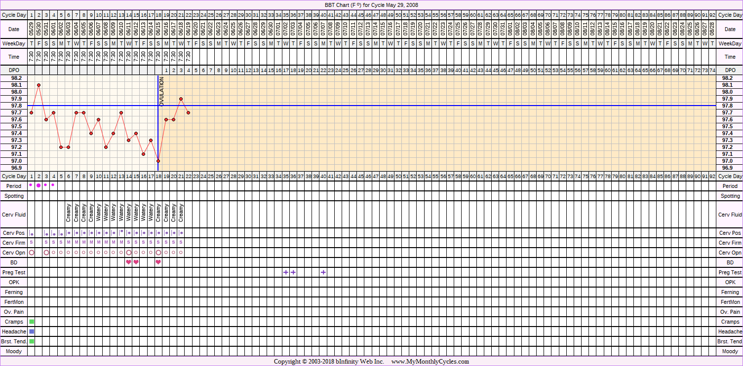 Fertility Chart for cycle May 29, 2008, chart owner tags: BFP (Pregnant), Clomid, Ovulation Prediction Kits, PCOS