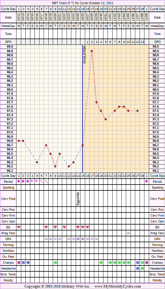 Fertility Chart for cycle Oct 12, 2011, chart owner tags: Miscarriage