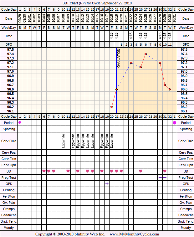 Fertility Chart for cycle Sep 29, 2013