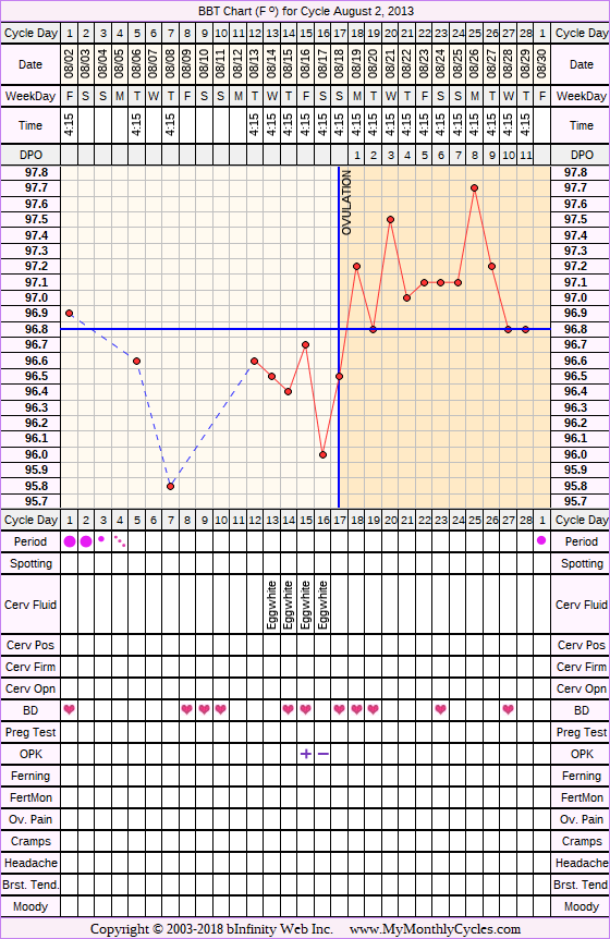 Fertility Chart for cycle Aug 2, 2013