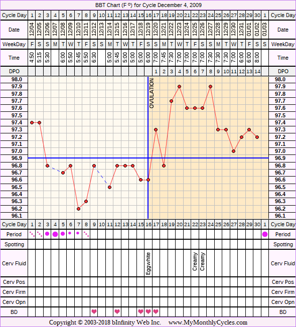 Fertility Chart for cycle Dec 4, 2009, chart owner tags: BFN (Not Pregnant)