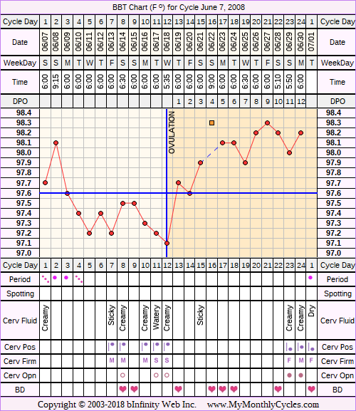 Fertility Chart for cycle Jun 7, 2008