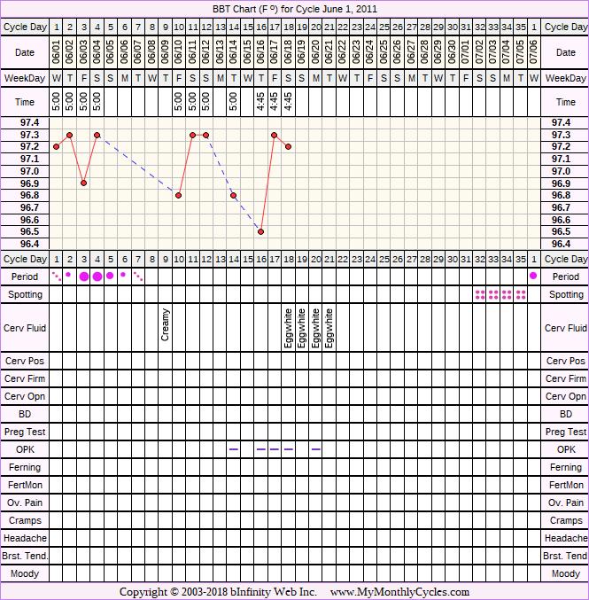 Fertility Chart for cycle Jun 1, 2011, chart owner tags: Anovulatory, Clomid, Metformin, Ovulation Prediction Kits