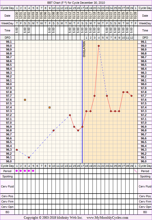 Fertility Chart for cycle Dec 30, 2010, chart owner tags: Metformin