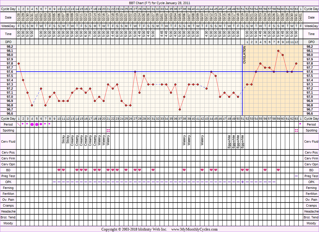Fertility Chart for cycle Jan 28, 2011, chart owner tags: Metformin, Ovulation Prediction Kits