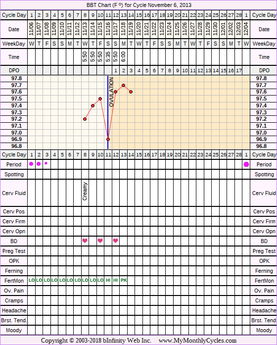 Fertility Chart for cycle Nov 6, 2013, chart owner tags: Fertility Monitor, Herbal Fertility Supplement