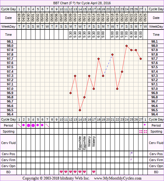 Fertility Chart for cycle Apr 28, 2016