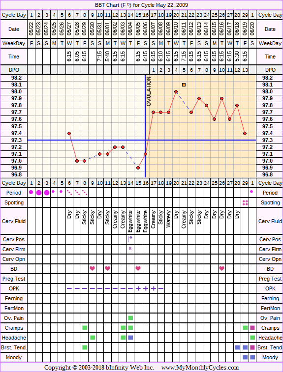 Fertility Chart for cycle May 22, 2009, chart owner tags: After Depo Provera, After the Pill, Ovulation Prediction Kits