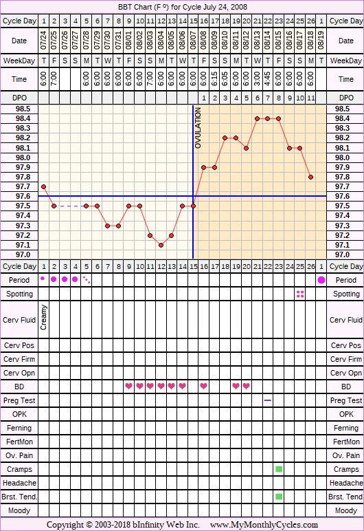 Fertility Chart for cycle Jul 24, 2008, chart owner tags: Biphasic