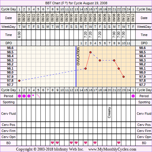 Fertility Chart for cycle Aug 19, 2008, chart owner tags: Other Meds