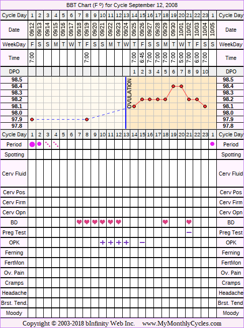 Fertility Chart for cycle Sep 12, 2008, chart owner tags: Ovulation Prediction Kits
