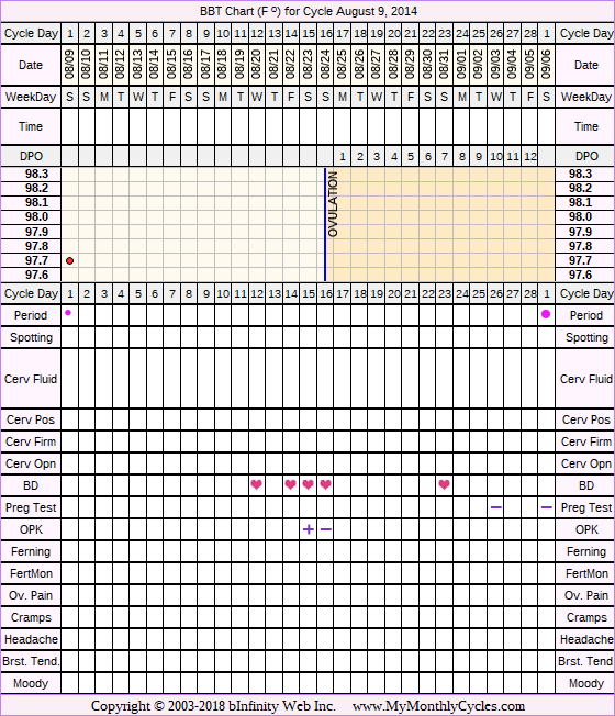 Fertility Chart for cycle Aug 9, 2014, chart owner tags: BFN (Not Pregnant), Endometriosis