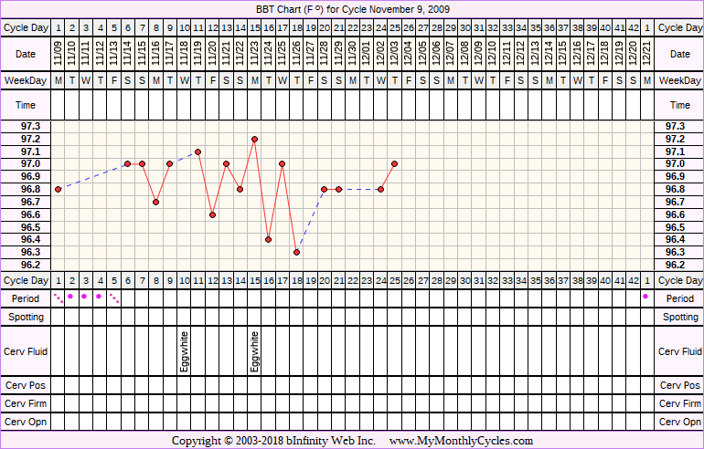 Fertility Chart for cycle Nov 9, 2009, chart owner tags: BFN (Not Pregnant)