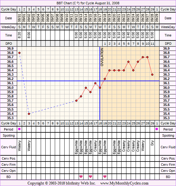 Fertility Chart for cycle Aug 31, 2008