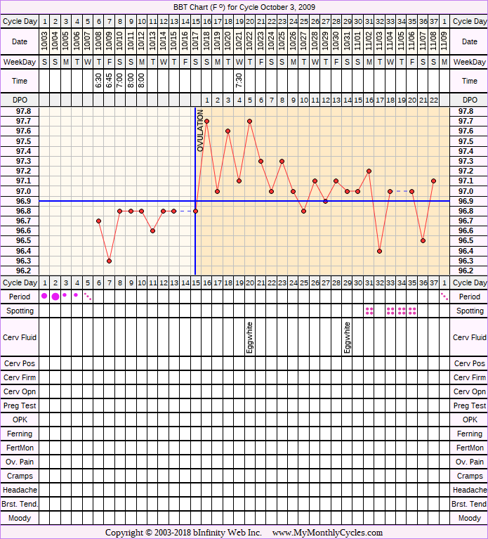 Fertility Chart for cycle Oct 3, 2009, chart owner tags: BFN (Not Pregnant)