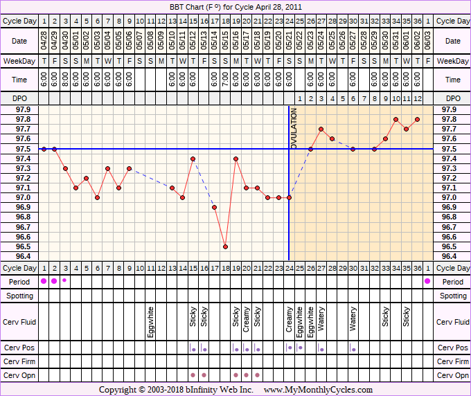 Fertility Chart for cycle Apr 28, 2011, chart owner tags: After the Pill