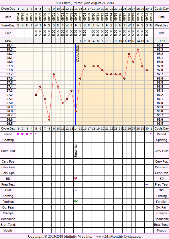 Fertility Chart for cycle Aug 24, 2013, chart owner tags: BFN (Not Pregnant), Fertility Monitor, Long Luteal Phase, Ovulation Prediction Kits