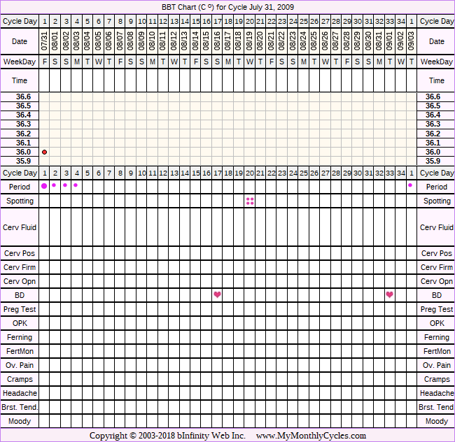 Fertility Chart for cycle Jul 31, 2009, chart owner tags: BFN (Not Pregnant), Metformin, Ovulation Prediction Kits