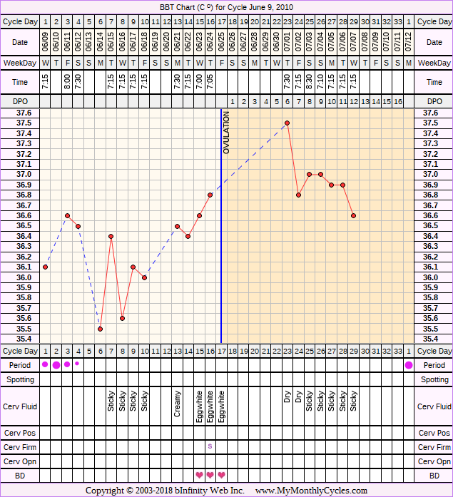 Fertility Chart for cycle Jun 9, 2010, chart owner tags: BFN (Not Pregnant)