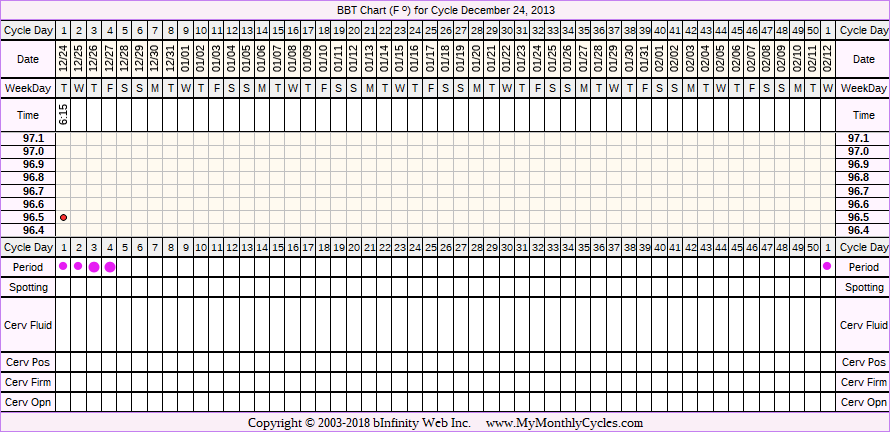 Fertility Chart for cycle Dec 24, 2013