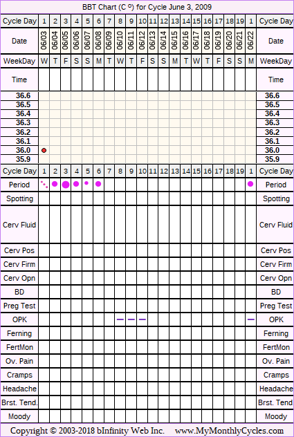 Fertility Chart for cycle Jun 3, 2009, chart owner tags: BFN (Not Pregnant), Metformin, Ovulation Prediction Kits, Over Weight, PCOS