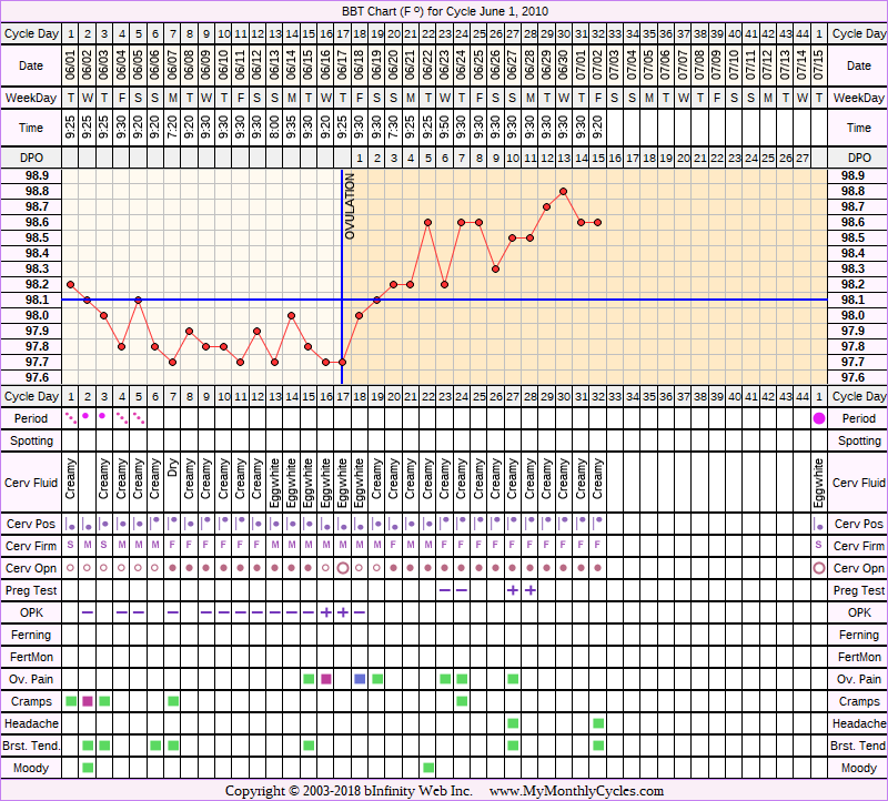 BBT Chart for cycle Jun 1, 2010