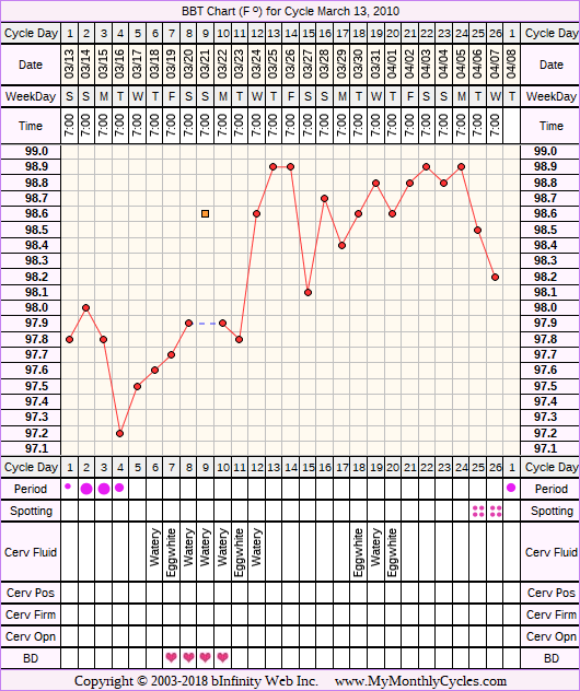 Fertility Chart for cycle Mar 13, 2010, chart owner tags: Acupuncture, Endometriosis, Herbal Fertility Supplement, Illness, Ovulation Prediction Kits, Uterine Fibroids
