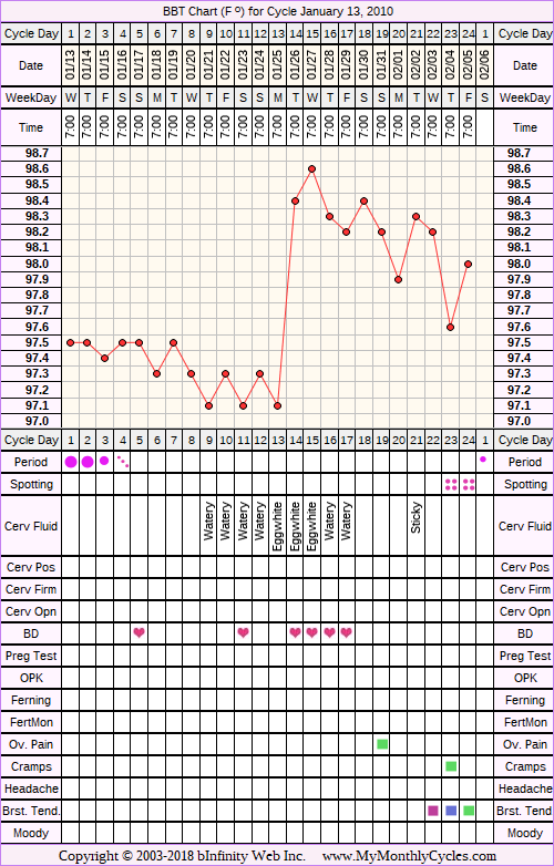 Fertility Chart for cycle Jan 13, 2010, chart owner tags: Acupuncture, Endometriosis, Herbal Fertility Supplement, Metformin, Over Weight