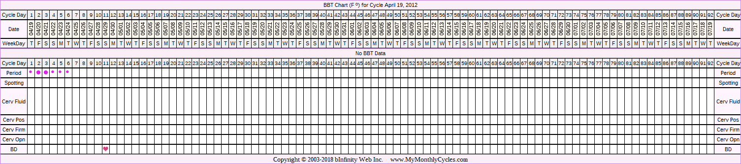 BBT Chart for cycle Apr 19, 2012