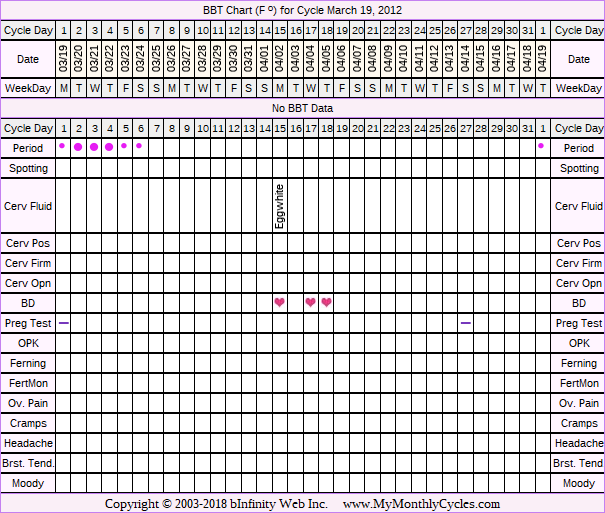 BBT Chart for cycle Mar 19, 2012