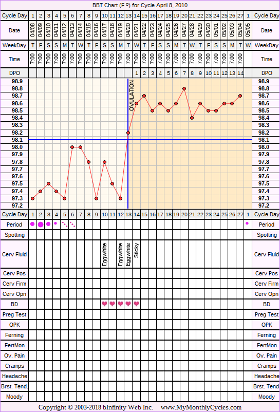 Fertility Chart for cycle Apr 8, 2010, chart owner tags: Acupuncture, Endometriosis, Herbal Fertility Supplement, Metformin, Over Weight, Uterine Fibroids