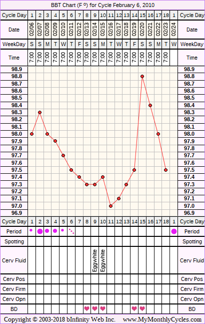 BBT Chart for cycle Feb 6, 2010