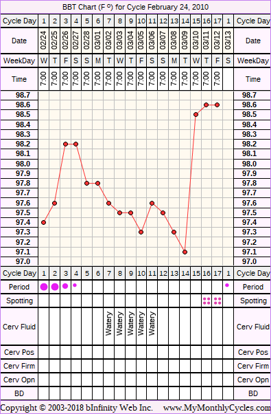 Fertility Chart for cycle Feb 24, 2010