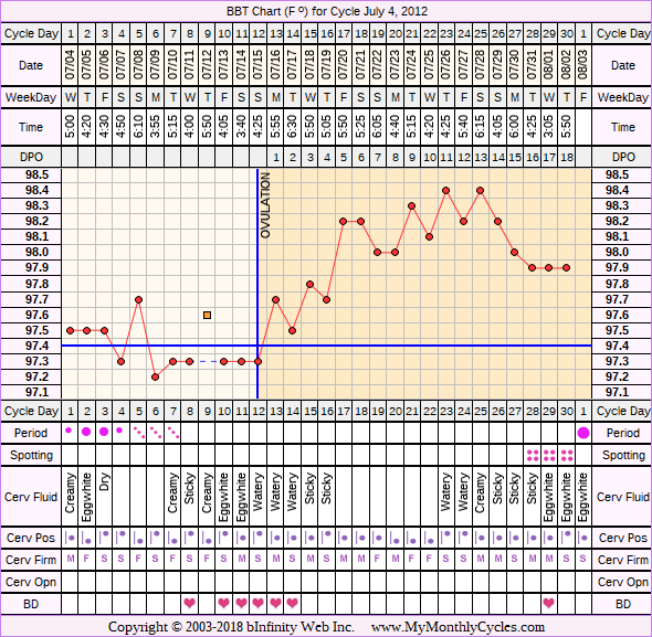Fertility Chart for cycle Jul 4, 2012