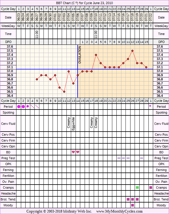 Fertility Chart for cycle Jun 23, 2010, chart owner tags: Herbal Fertility Supplement, Stress Cycle