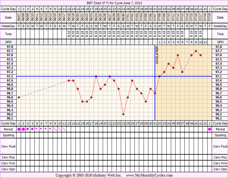 Fertility Chart for cycle Jun 7, 2013