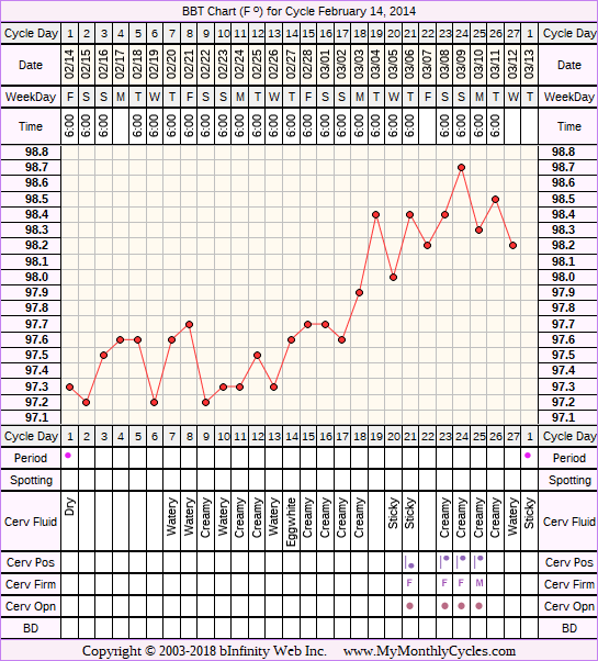 BBT Chart for cycle Feb 14, 2014
