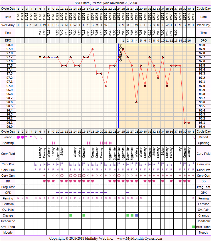 Fertility Chart for cycle Nov 20, 2008, chart owner tags: BFN (Not Pregnant), Under Weight