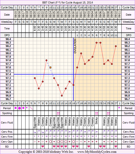Fertility Chart for cycle Aug 15, 2014, chart owner tags: Endometriosis, Metformin, PCOS