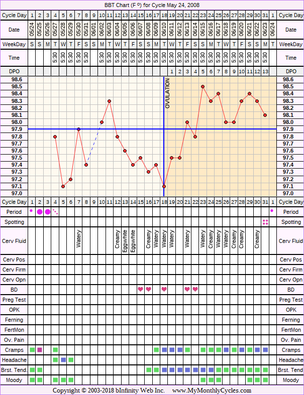 Fertility Chart for cycle May 24, 2008, chart owner tags: After the Pill, BFN (Not Pregnant), Over Weight, Stress Cycle