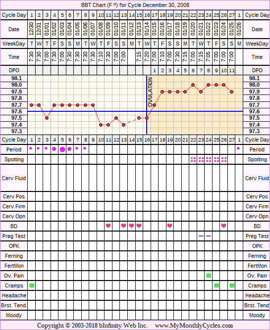 Fertility Chart for cycle Dec 30, 2008
